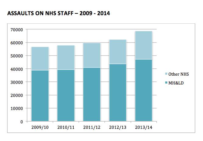Assaults on NHS Staff 2009-2014